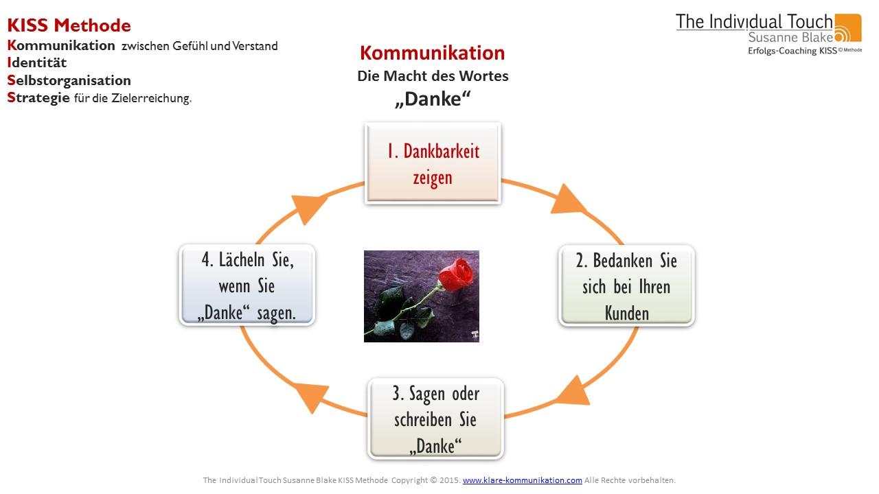 Kommunikation – Danke sagen – der Schlüssel zum Erfolg?